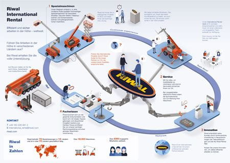 Riwal Infografik International Rental