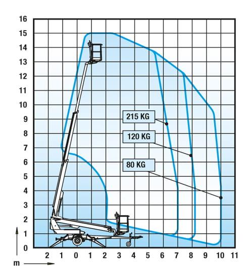 Riwal. Dinolift 150T 150TB