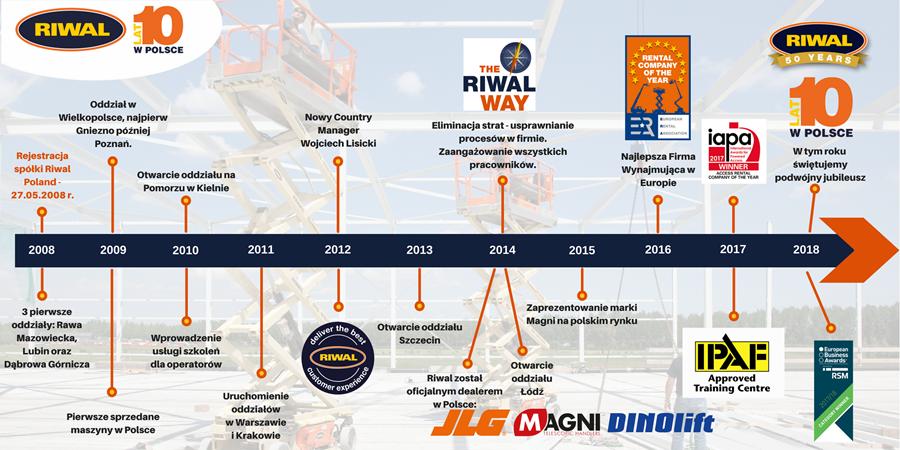 10 lat Riwal w Polsce