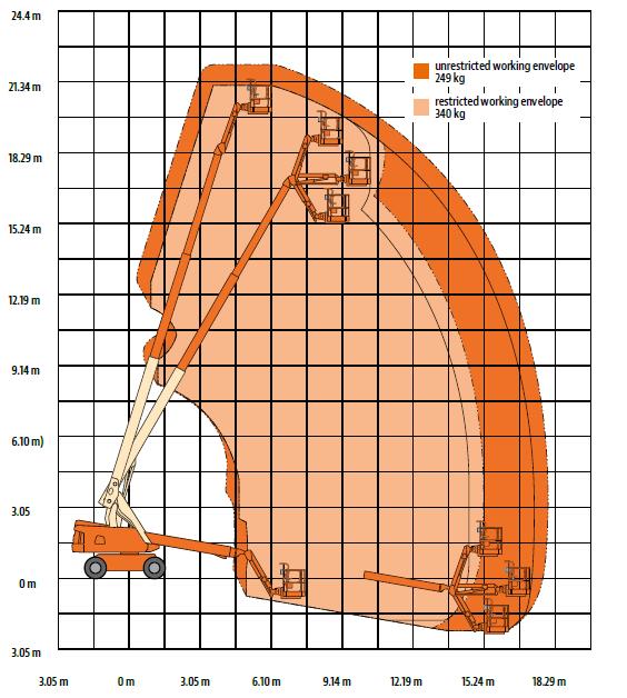 JLG 660SJ | Diagram | Riwal