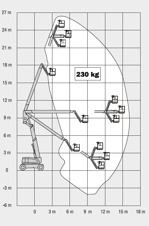 Location Nacelle Articul U00e9e Jlg 800j