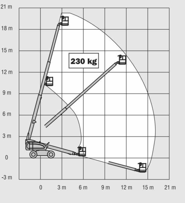 Riwal. Podest teleskopowy JLG 600SJ